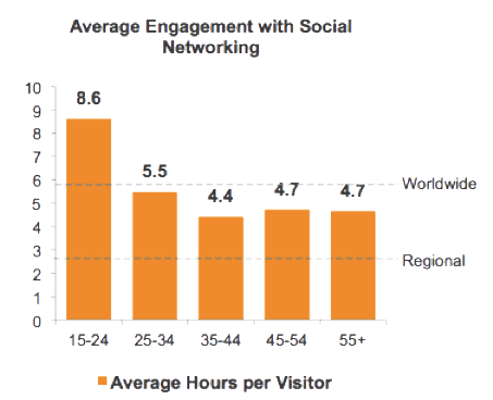Average Engagement with Social Media for Malaysian