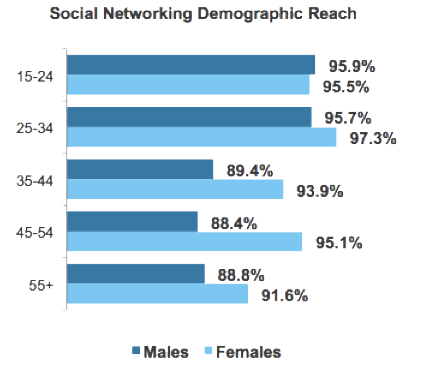 Social Networking Demographic Reach