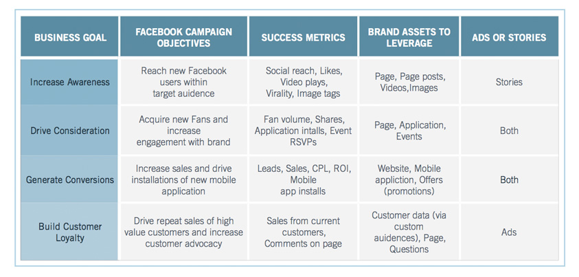 FB Marketing Objective and Guideline